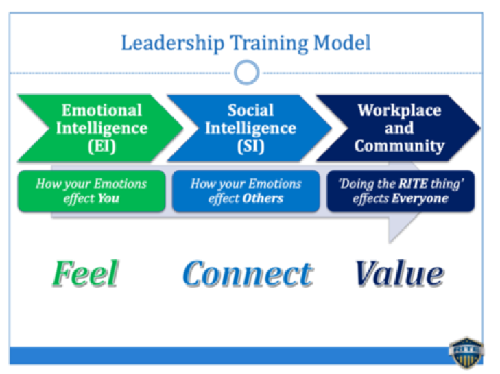 rite training model