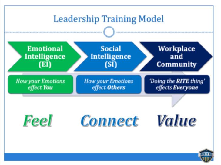 rite training model